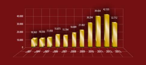 Moro-Graf-Cena-Au-2003-2013-02