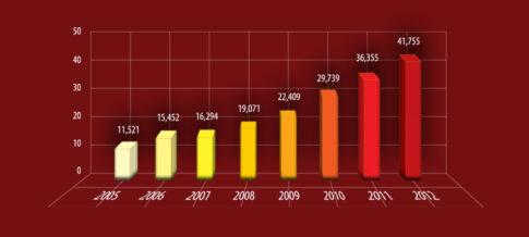 Moro-Graf-Poprecna-Letna-Cena-Au-2005-2012-01