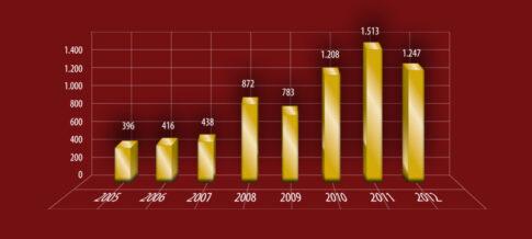 Moro-Graf-Svetovne-Nalozbe-Au-2005-2012-01